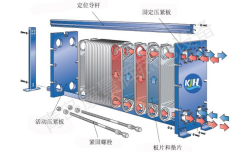 可拆式板式换热器详解